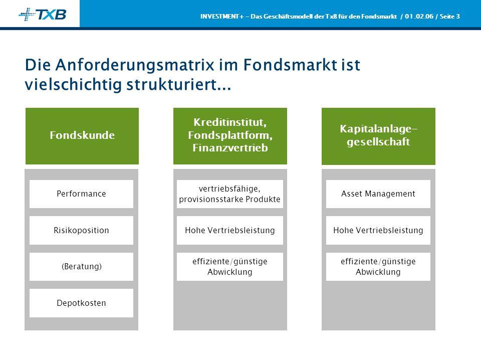 / 01.02.06 / Seite 4 INVESTMENT+ - Das Geschäftsmodell der TxB für den Fondsmarkt...und hat eine Aufgabenteilung geschaffen, die von den Kernkompetenzlinien abweicht Finanzvertrieb Beratung/Vertrieb Kreditinstitut, Fondsplattform Juristische Kunden- beziehung (Depotführung) Beratung/Vertrieb tlw.
