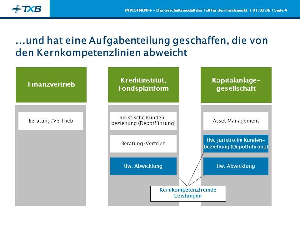 / 01.02.06 / Seite 4 INVESTMENT+ - Das Geschäftsmodell der TxB für den Fondsmarkt...und hat eine Aufgabenteilung geschaffen, die von den Kernkompetenz