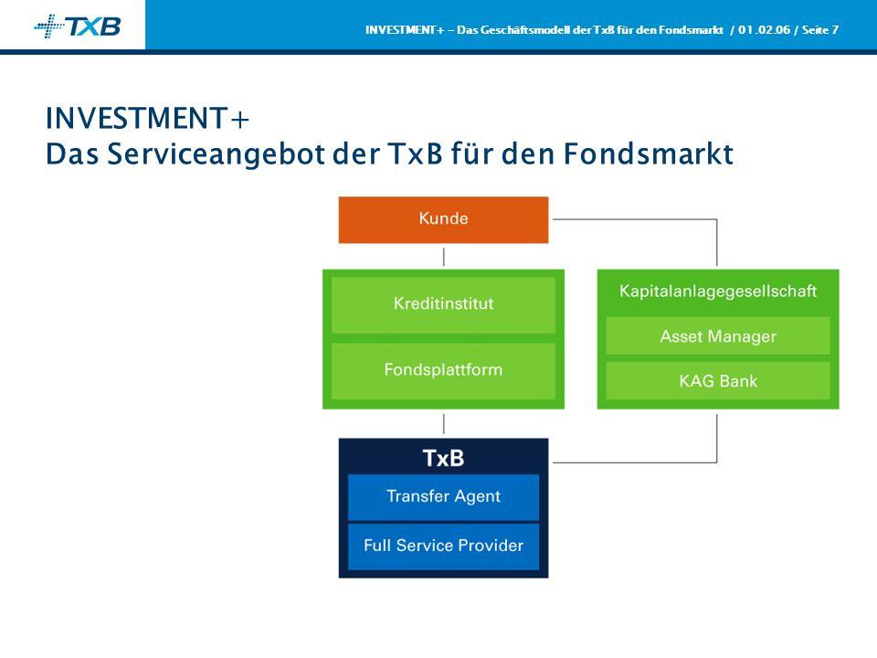 / 01.02.06 / Seite 7 INVESTMENT+ - Das Geschäftsmodell der TxB für den Fondsmarkt INVESTMENT+ Das Serviceangebot der TxB für den Fondsmarkt
