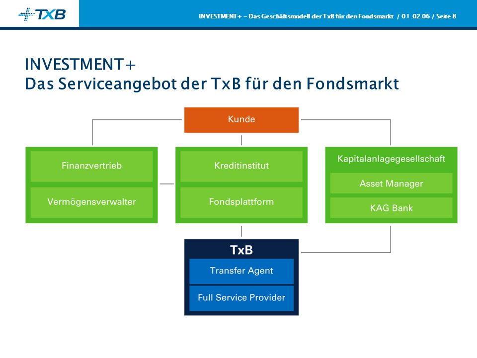 / 01.02.06 / Seite 9 INVESTMENT+ - Das Geschäftsmodell der TxB für den Fondsmarkt INVESTMENT+ Wesentliche Leistungsmerkmale für das Fondsgeschäft Alle Wertpapierprodukte (Aktien, Renten, Fonds, Sparpläne) in einem Depot; ersparen Sie Ihren Kunden mehrfache Jahresabschlussunterlagen, Freistellungsaufträge etc.