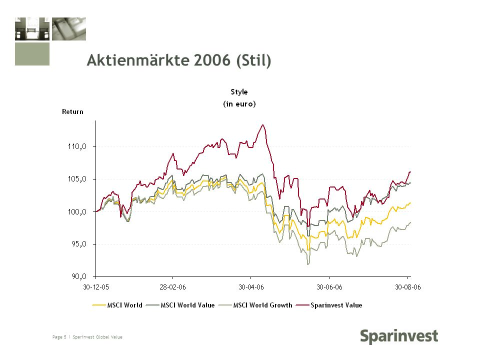 Page 5 Ι Sparinvest Global Value Aktienmärkte 2006 (Stil)