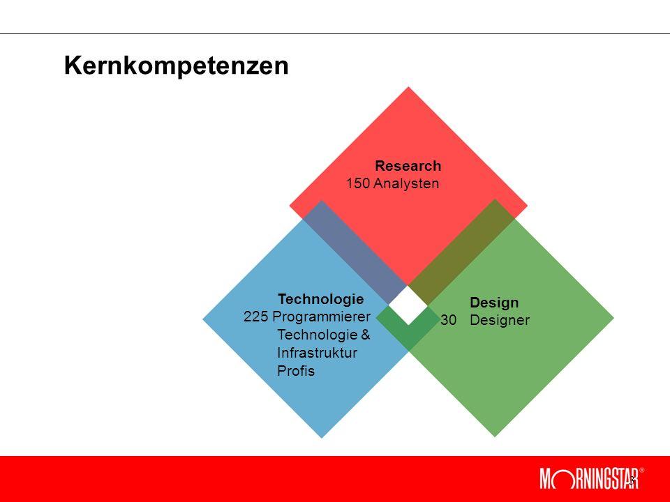 3 Research 150 Analysten Design 30 Designer Technologie 225 Programmierer Technologie & Infrastruktur Profis Kernkompetenzen