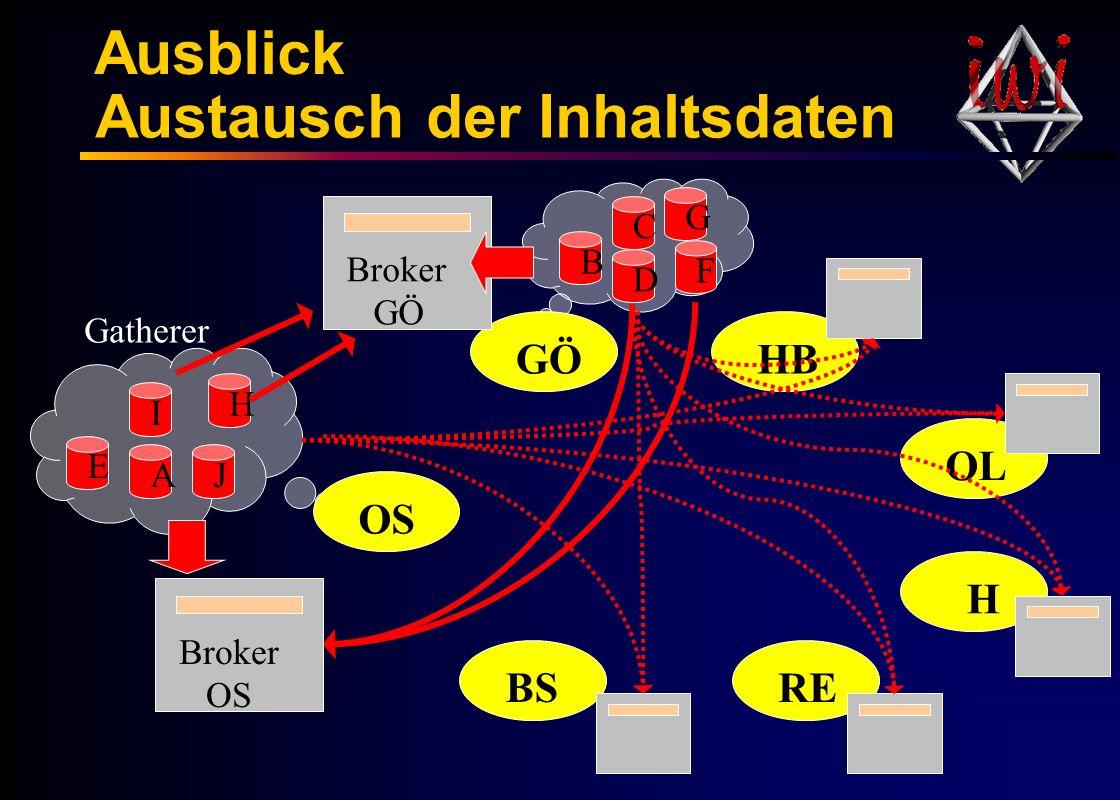 Austausch der Inhaltsdaten Gatherer H G F A E D C B J I GÖ BS OS HB OL RE H Broker OS Broker GÖ Ausblick