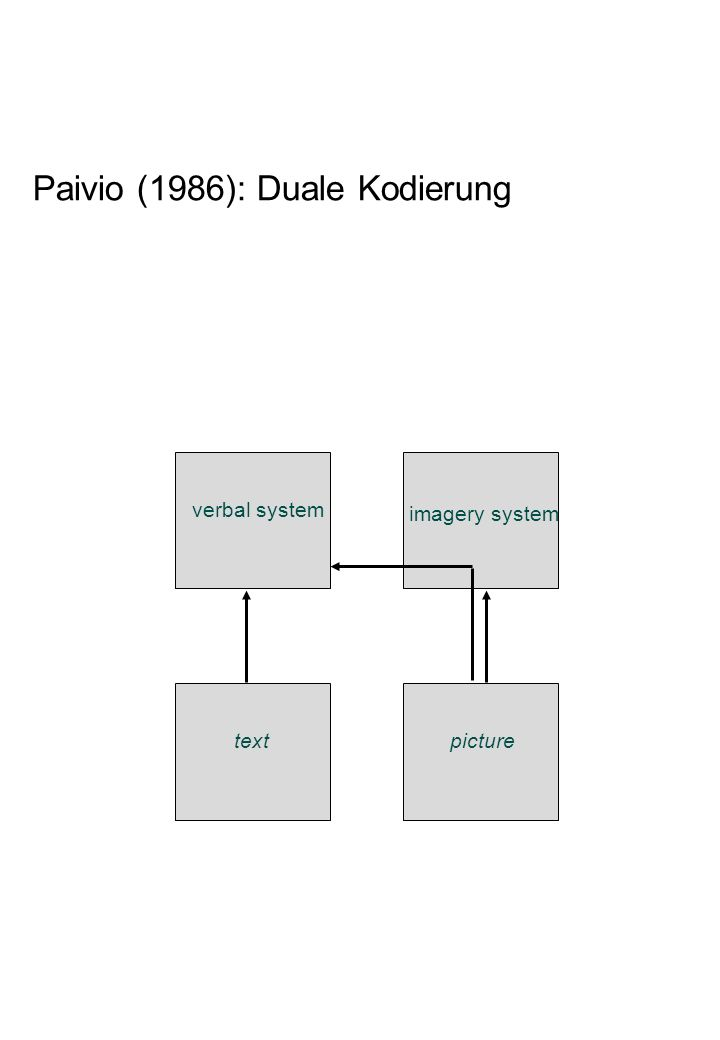 Paivio (1986): Duale Kodierung verbal system imagery system textpicture