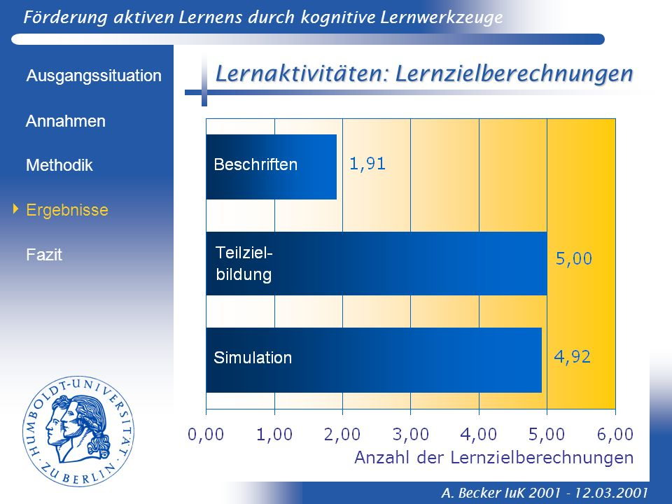 Förderung aktiven Lernens durch kognitive Lernwerkzeuge A. Becker IuK 2001 - 12.03.2001 Lernaktivitäten: Lernzielberechnungen Ausgangssituation Method