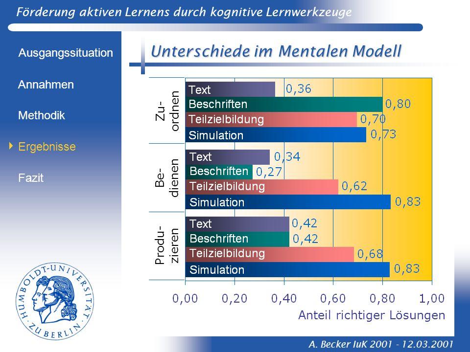 Förderung aktiven Lernens durch kognitive Lernwerkzeuge A. Becker IuK 2001 - 12.03.2001 Unterschiede im Mentalen Modell Ausgangssituation Methodik Erg