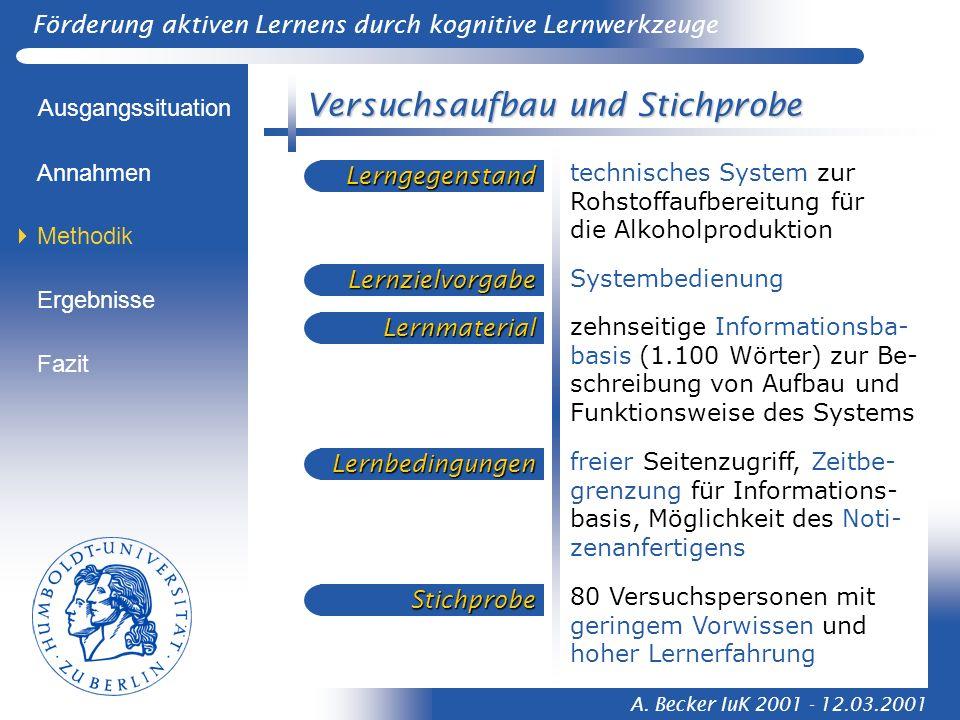 Förderung aktiven Lernens durch kognitive Lernwerkzeuge A. Becker IuK 2001 - 12.03.2001 Versuchsaufbau und Stichprobe Ausgangssituation Methodik Ergeb