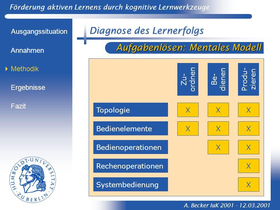 Förderung aktiven Lernens durch kognitive Lernwerkzeuge A. Becker IuK 2001 - 12.03.2001 Diagnose des Lernerfolgs Aufgabenlösen: Mentales Modell Ausgan