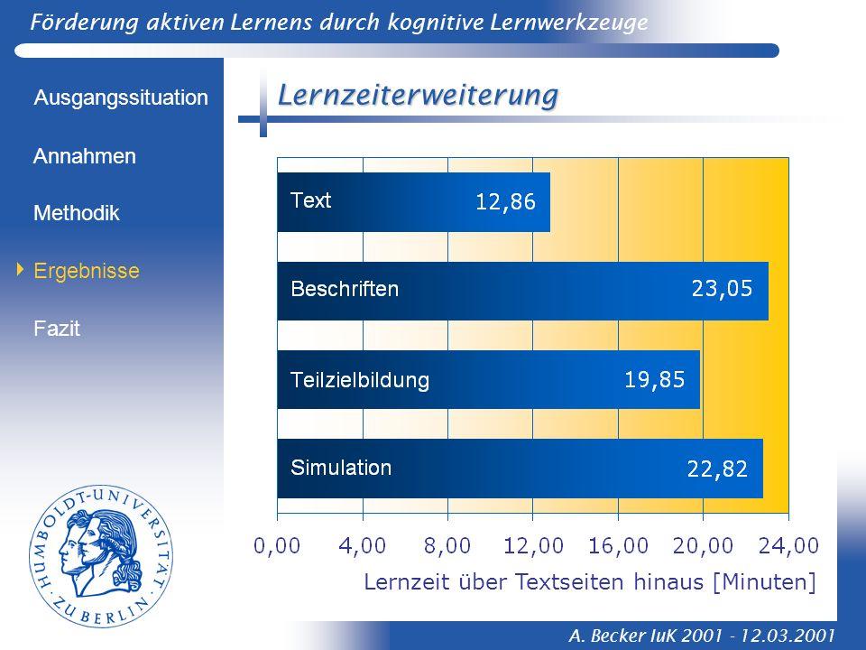 Förderung aktiven Lernens durch kognitive Lernwerkzeuge A. Becker IuK 2001 - 12.03.2001 Lernzeiterweiterung Ausgangssituation Methodik Ergebnisse Anna