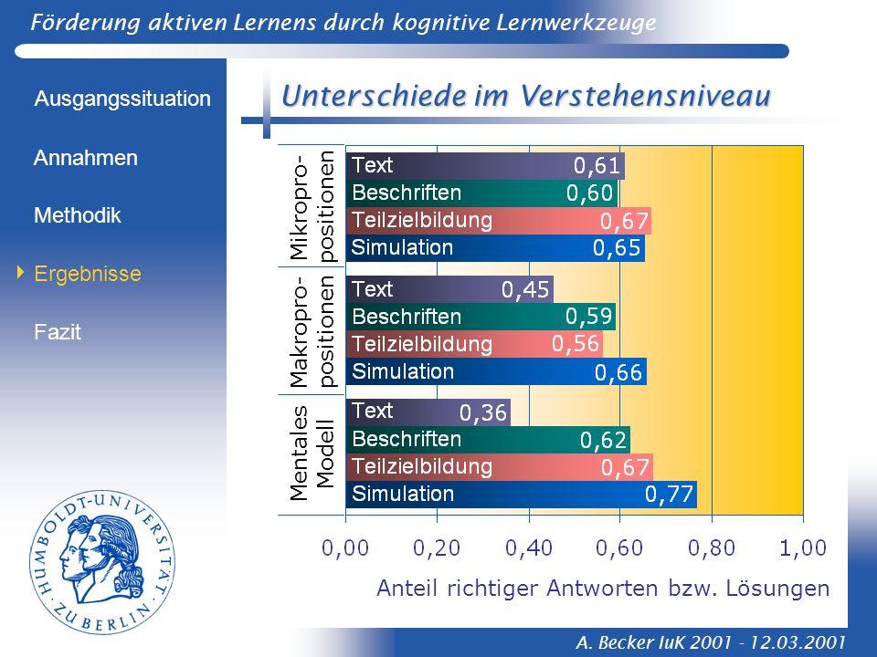Förderung aktiven Lernens durch kognitive Lernwerkzeuge A. Becker IuK 2001 - 12.03.2001 Unterschiede im Verstehensniveau Ausgangssituation Methodik Er