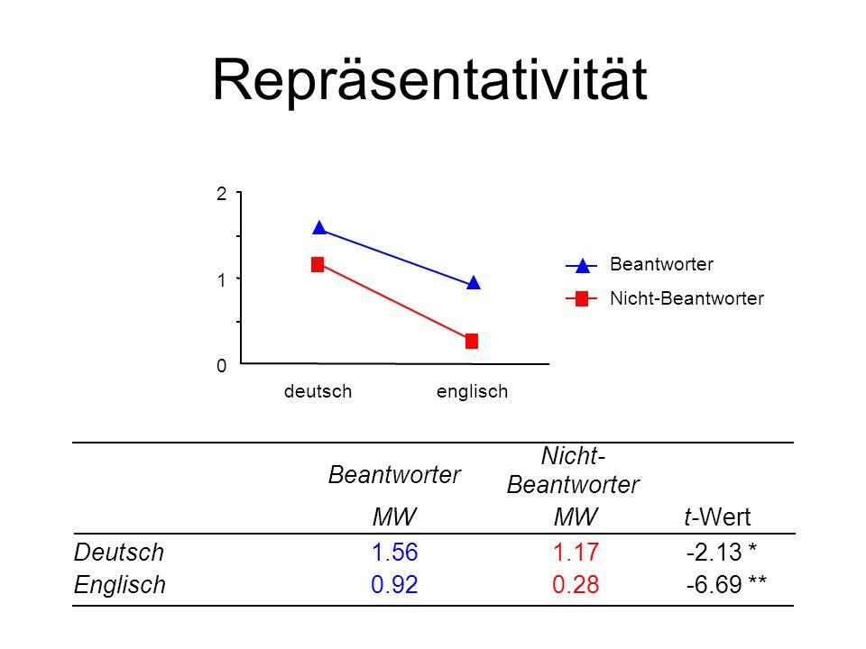 Repräsentativität 0 1 2 englischdeutsch Beantworter Nicht-Beantworter Beantworter Nicht- Beantworter Deutsch MW t-Wert 1.561.17-2.13 * Englisch0.920.2