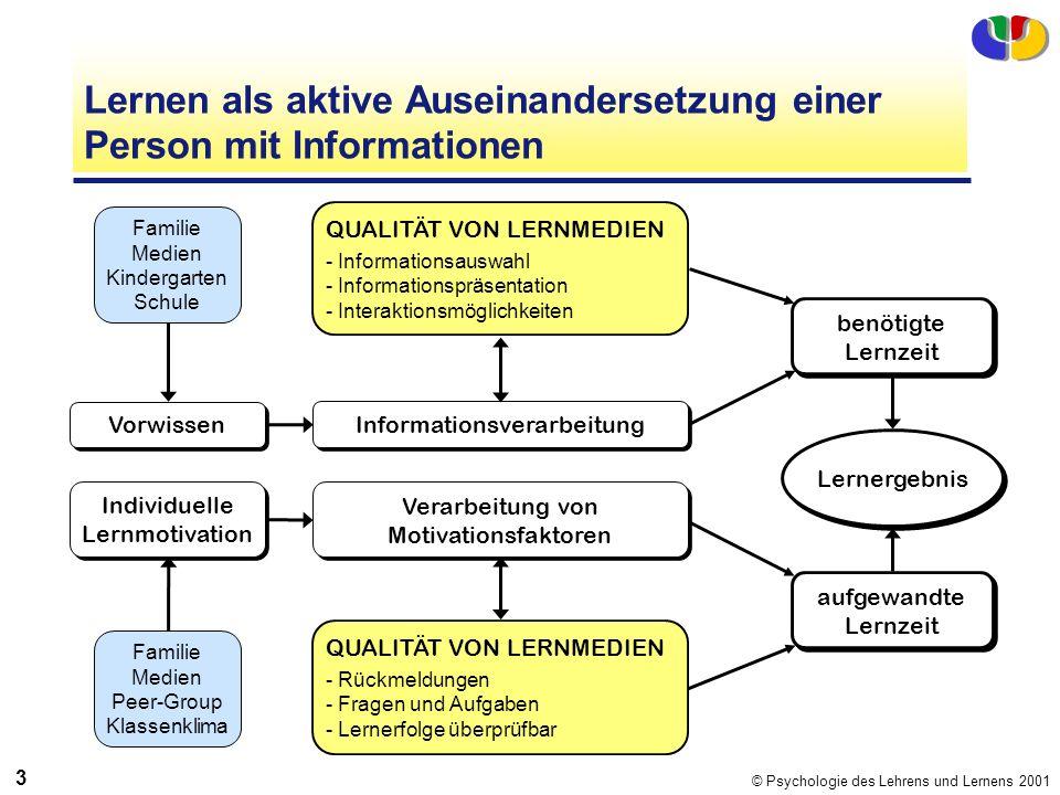 © Psychologie des Lehrens und Lernens 2001 3 Lernen als aktive Auseinandersetzung einer Person mit Informationen Familie Medien Kindergarten Schule Fa
