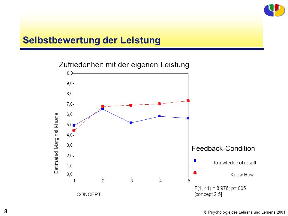 © Psychologie des Lehrens und Lernens 2001 8 Selbstbewertung der Leistung Zufriedenheit mit der eigenen Leistung CONCEPT 54321 Estimated Marginal Mean