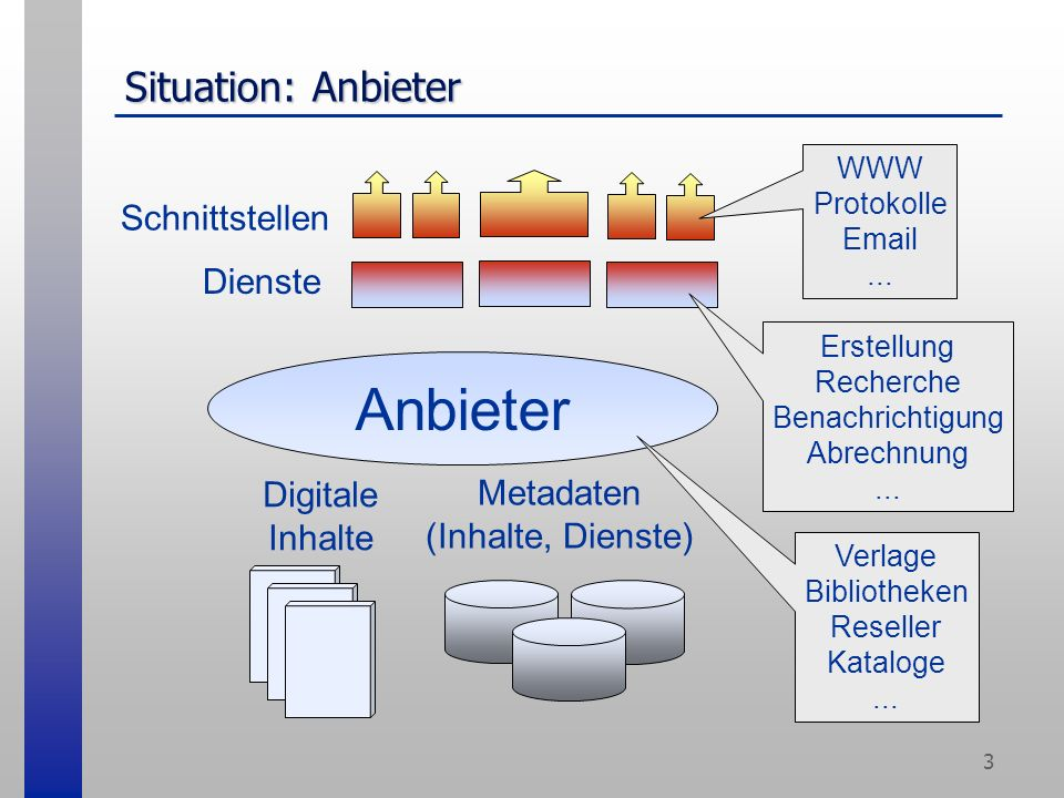 3 Situation: Anbieter Anbieter Metadaten (Inhalte, Dienste) Digitale Inhalte Dienste Schnittstellen Verlage Bibliotheken Reseller Kataloge...