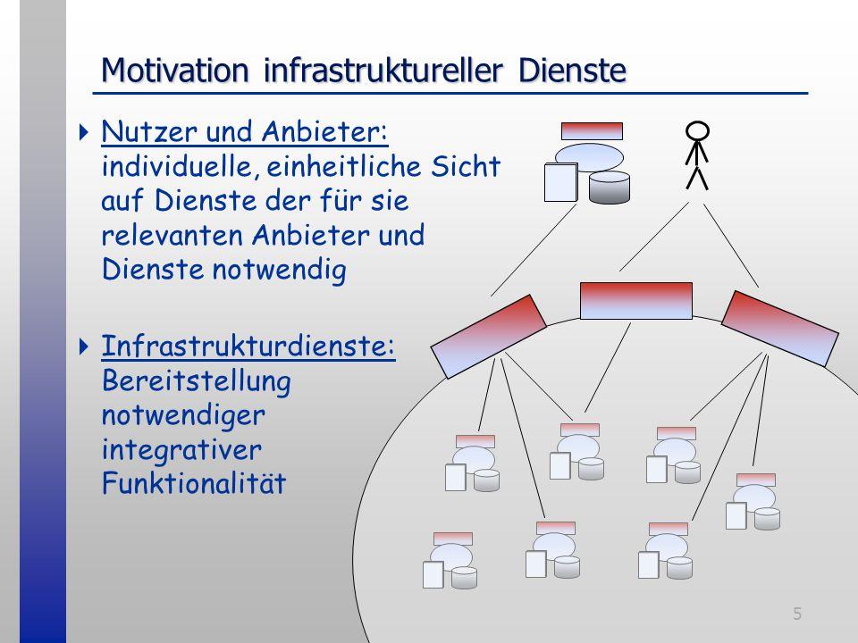 5 Motivation infrastruktureller Dienste Nutzer und Anbieter: individuelle, einheitliche Sicht auf Dienste der für sie relevanten Anbieter und Dienste notwendig Infrastrukturdienste: Bereitstellung notwendiger integrativer Funktionalität