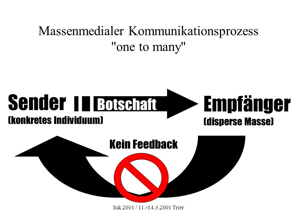 Iuk 2001 / 11.-14.3.2001 Trier Massenmedialer Kommunikationsprozess