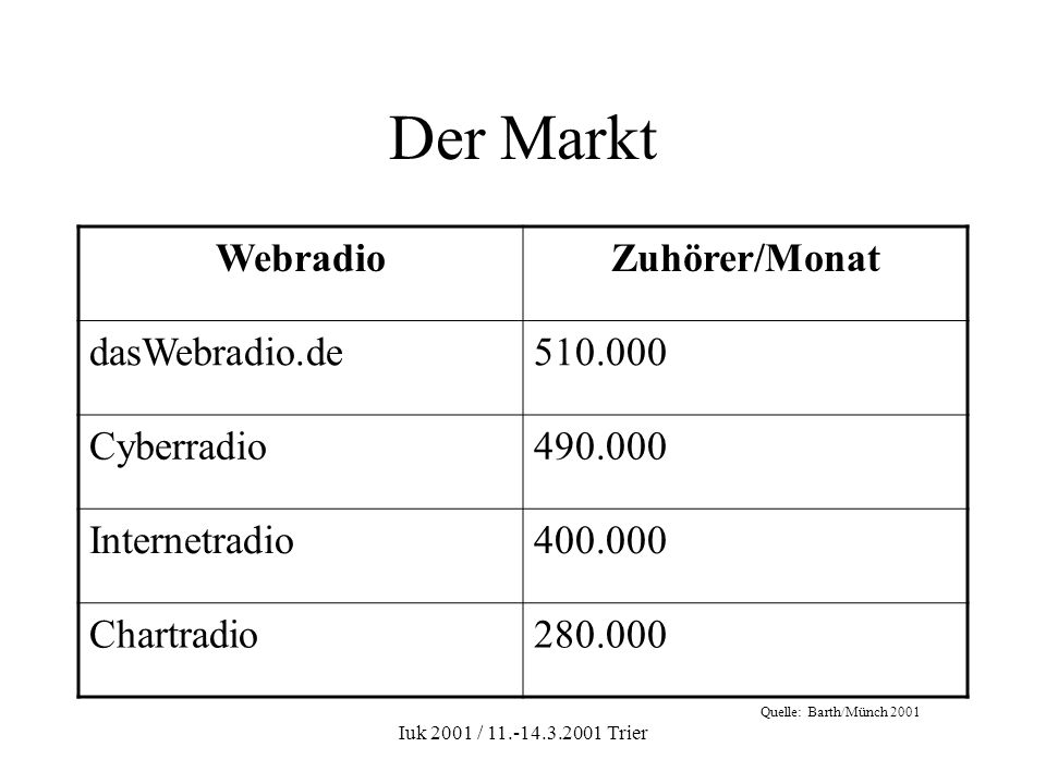 Iuk 2001 / 11.-14.3.2001 Trier Der Markt WebradioZuhörer/Monat dasWebradio.de510.000 Cyberradio490.000 Internetradio400.000 Chartradio280.000 Quelle: Barth/Münch 2001