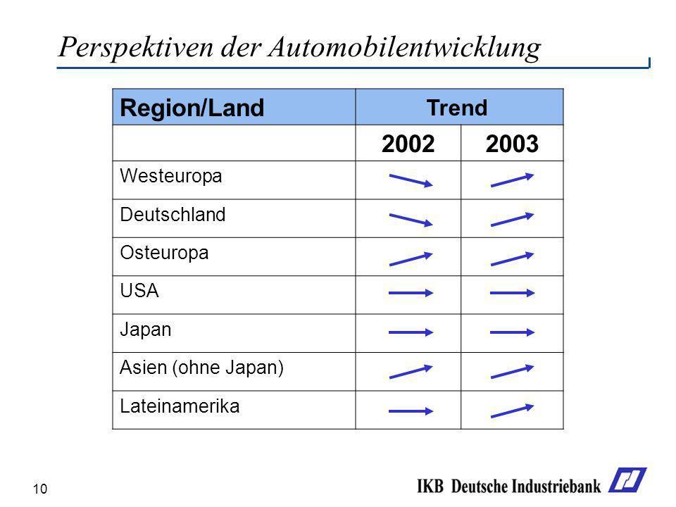 10 Perspektiven der Automobilentwicklung Region/Land 20022003 Westeuropa Deutschland Osteuropa USA Japan Asien (ohne Japan) Lateinamerika Trend
