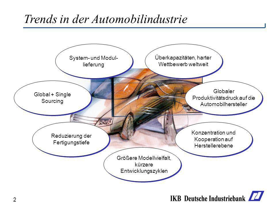 2 Trends in der Automobilindustrie System- und Modul- lieferung Überkapazitäten, harter Wettbewerb weltweit Globaler Produktivitätsdruck auf die Autom
