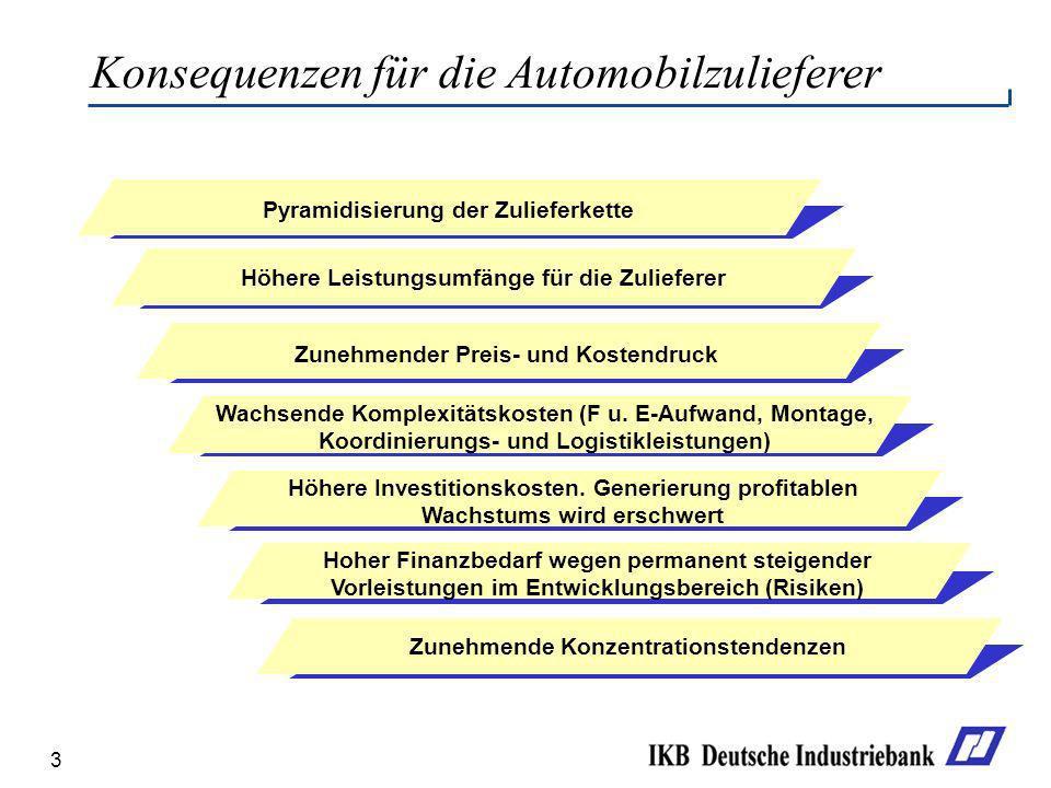 3 Konsequenzen für die Automobilzulieferer Höhere Leistungsumfänge für die Zulieferer Zunehmender Preis- und Kostendruck Wachsende Komplexitätskosten
