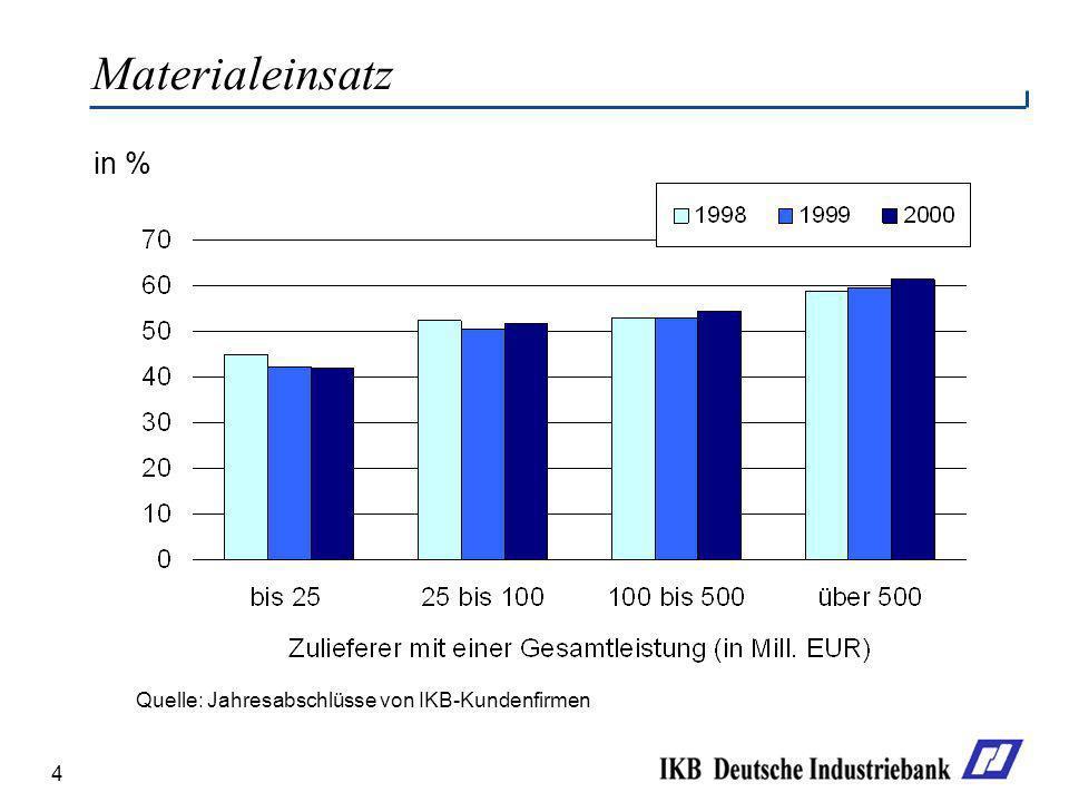 4 in % Materialeinsatz Quelle: Jahresabschlüsse von IKB-Kundenfirmen