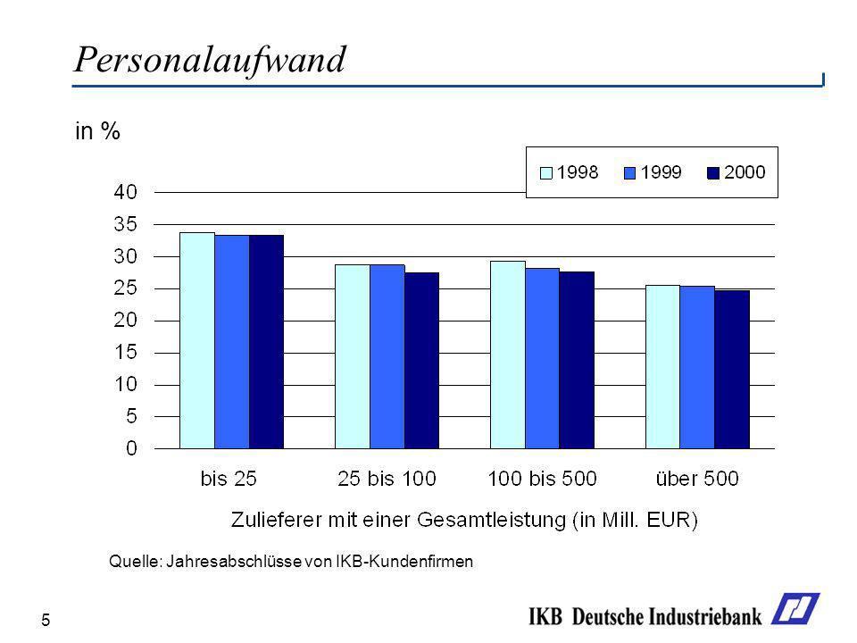 5 in % Personalaufwand Quelle: Jahresabschlüsse von IKB-Kundenfirmen