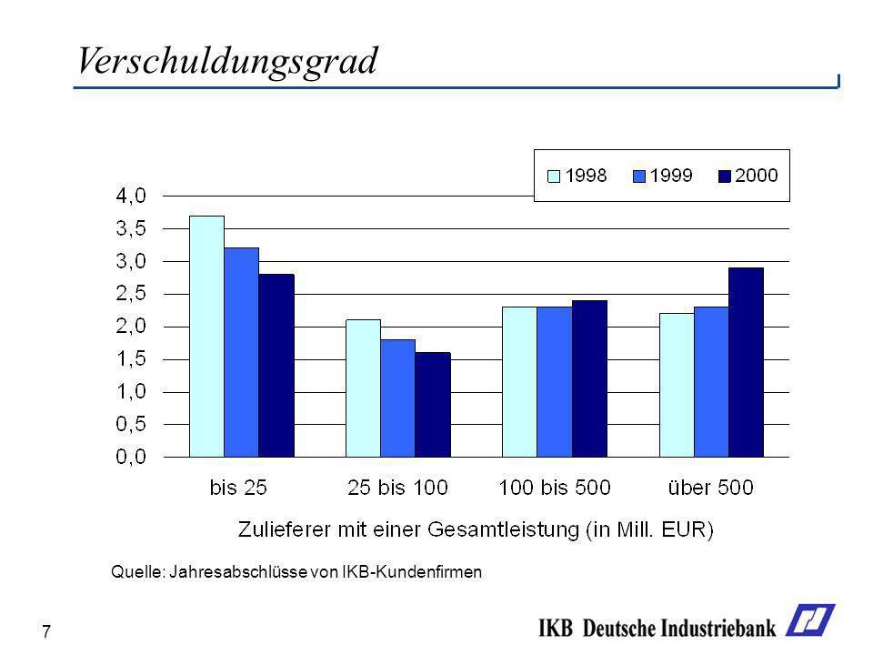 7 Verschuldungsgrad Quelle: Jahresabschlüsse von IKB-Kundenfirmen
