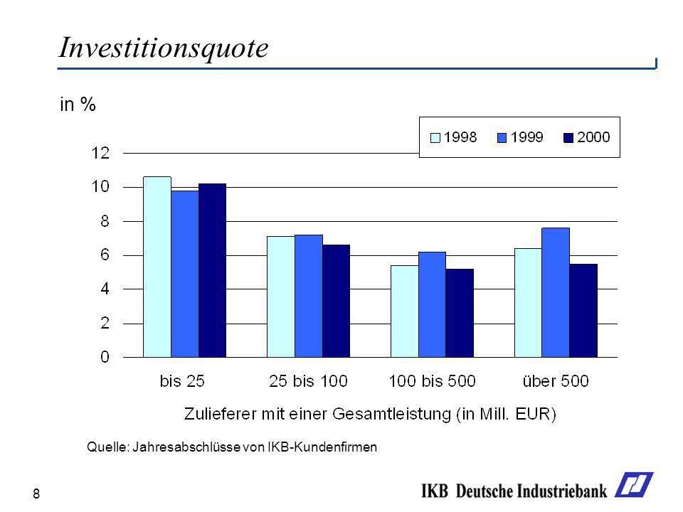 8 in % Investitionsquote Quelle: Jahresabschlüsse von IKB-Kundenfirmen