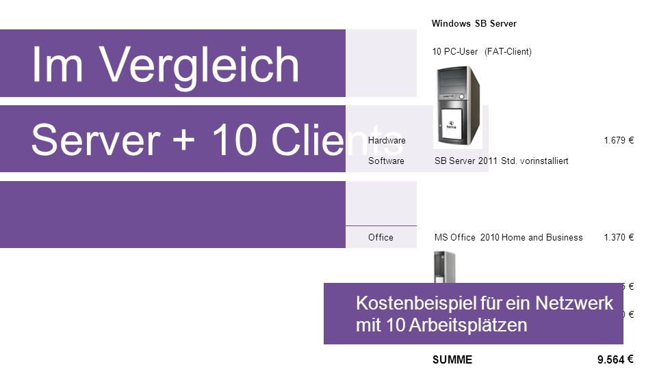 Im Vergleich Server + 10 Clients 9.564 SUMME 4.290 TERRA PC-BUSINESS 5000 Silent 2.225 Client 1.370 MS Office 2010 Home and BusinessOffice SB Server 2