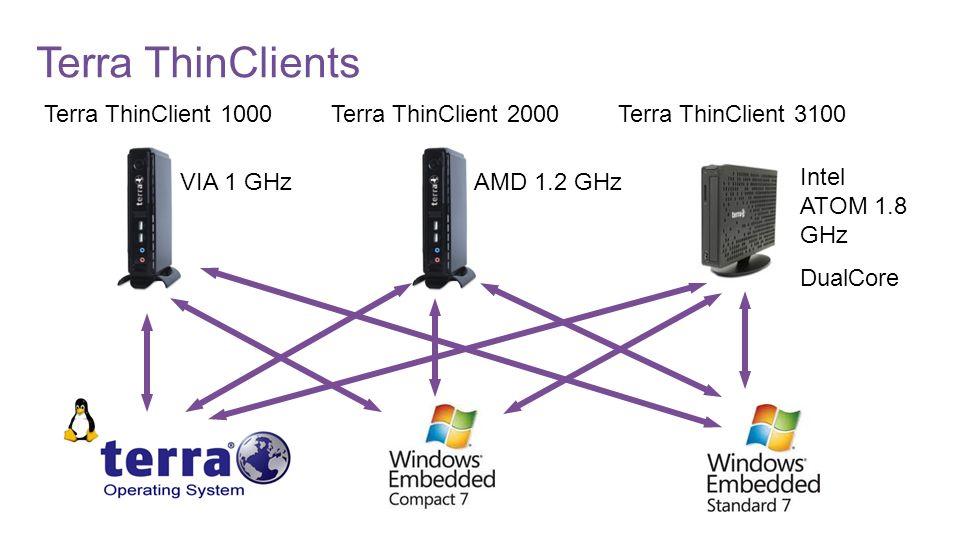 Client Hardware Zero Clients Thin Clients Kostenbeispiel für ein Netzwerk mit 10 Arbeitsplätzen