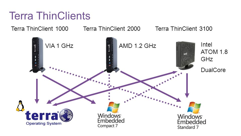 Terra ThinClient 1000Terra ThinClient 2000Terra ThinClient 3100 VIA 1 GHzAMD 1.2 GHz Intel ATOM 1.8 GHz DualCore Terra ThinClients