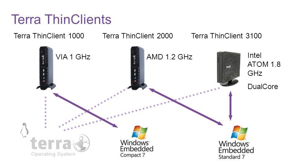 ZeroClients Rangee VP200P PCoIP® Portal Processor 2x DVI-I bis zu 1920 x 1200 2x USB2.0 front, 2x USB2.0 back Fanless, VMware Ready Certification (PCoIP) Einzelreis 249,- HEK