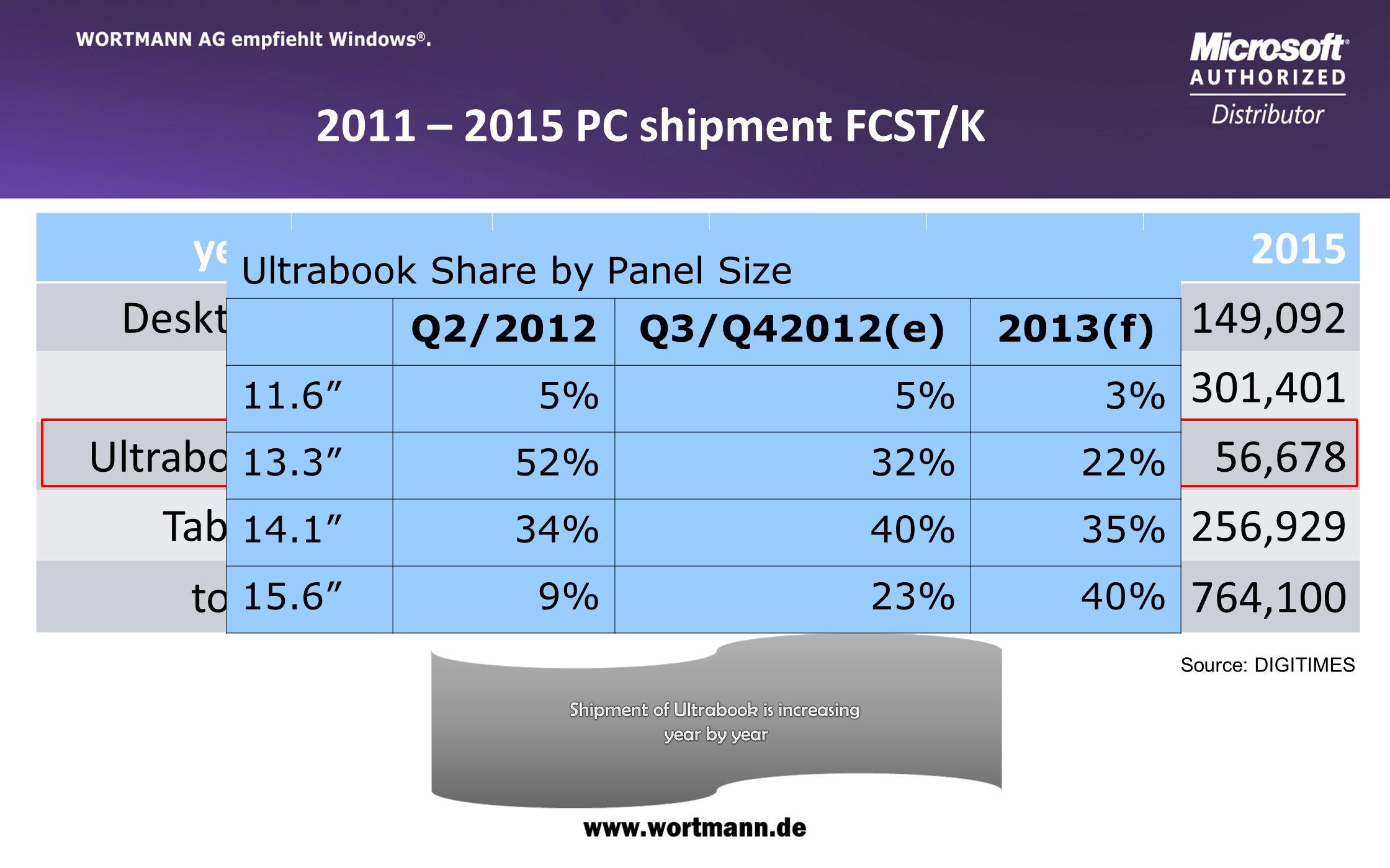 www.wortmann.de year20112012201320142015 Desktop155,636152,289152,138147,986149,092 NB202,906209,264246,305278,142301,401 Ultrabook6,54210,74217,06634