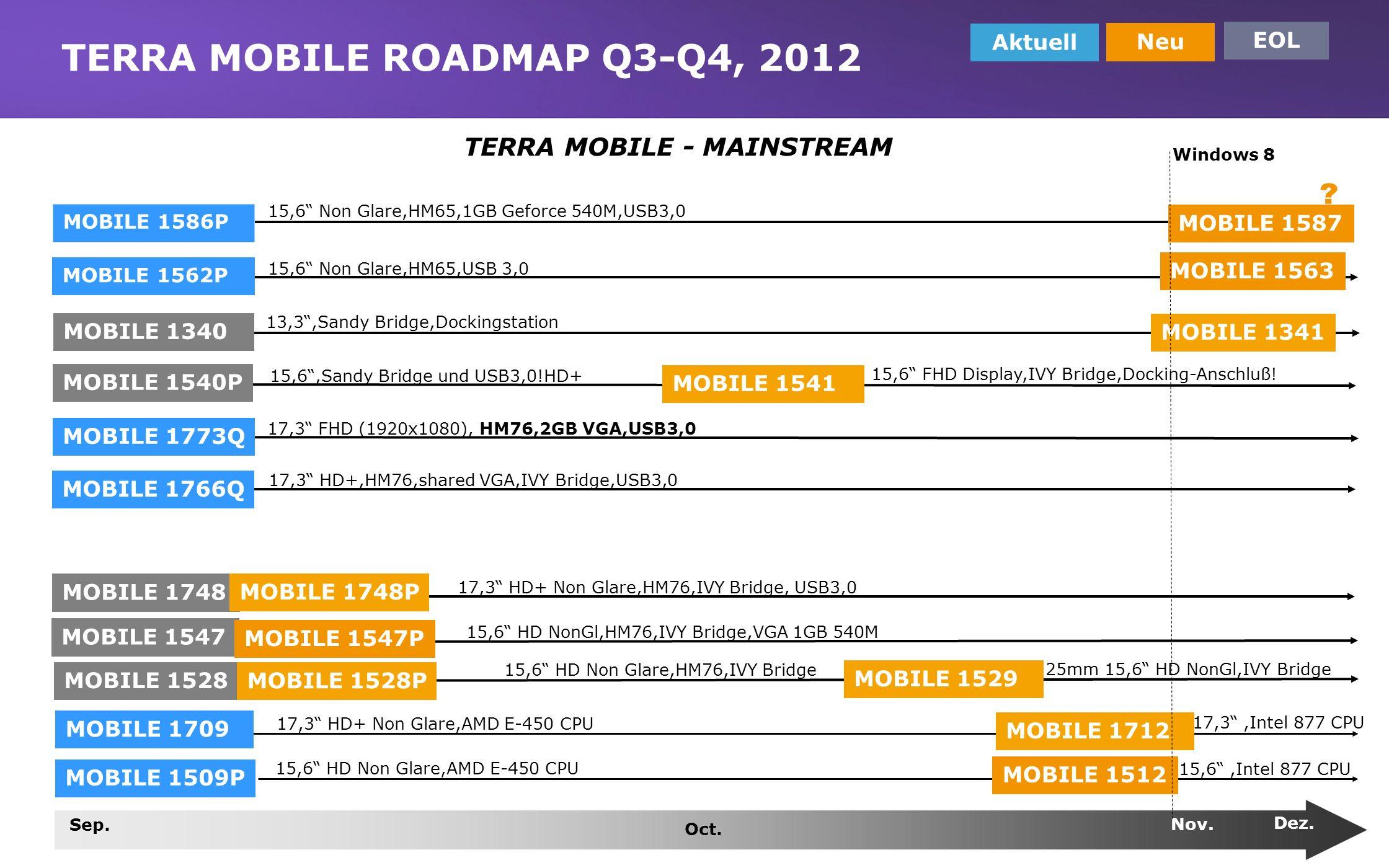 www.wortmann.de TERRA MOBILE ROADMAP Q3-Q4, 2012 Aktuell Neu EOL MOBILE 1586P 15,6 Non Glare,HM65,1GB Geforce 540M,USB3,0 MOBILE 1562P 15,6 Non Glare,