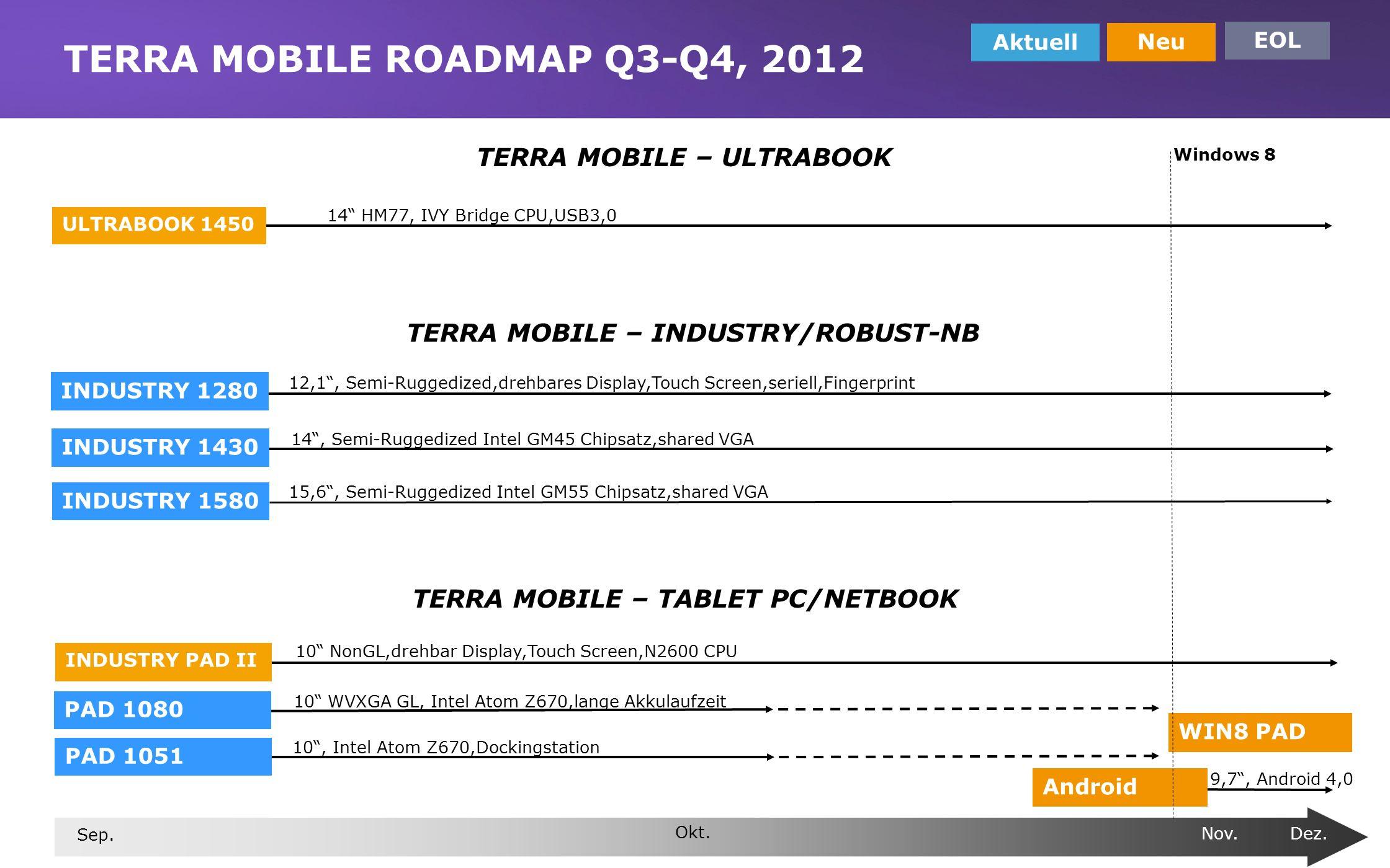 www.wortmann.de TERRA MOBILE ROADMAP Q3-Q4, 2012 Aktuell Neu EOL Sep. Okt. Nov. Dez. 10, Intel Atom Z670,Dockingstation 10 WVXGA GL, Intel Atom Z670,l