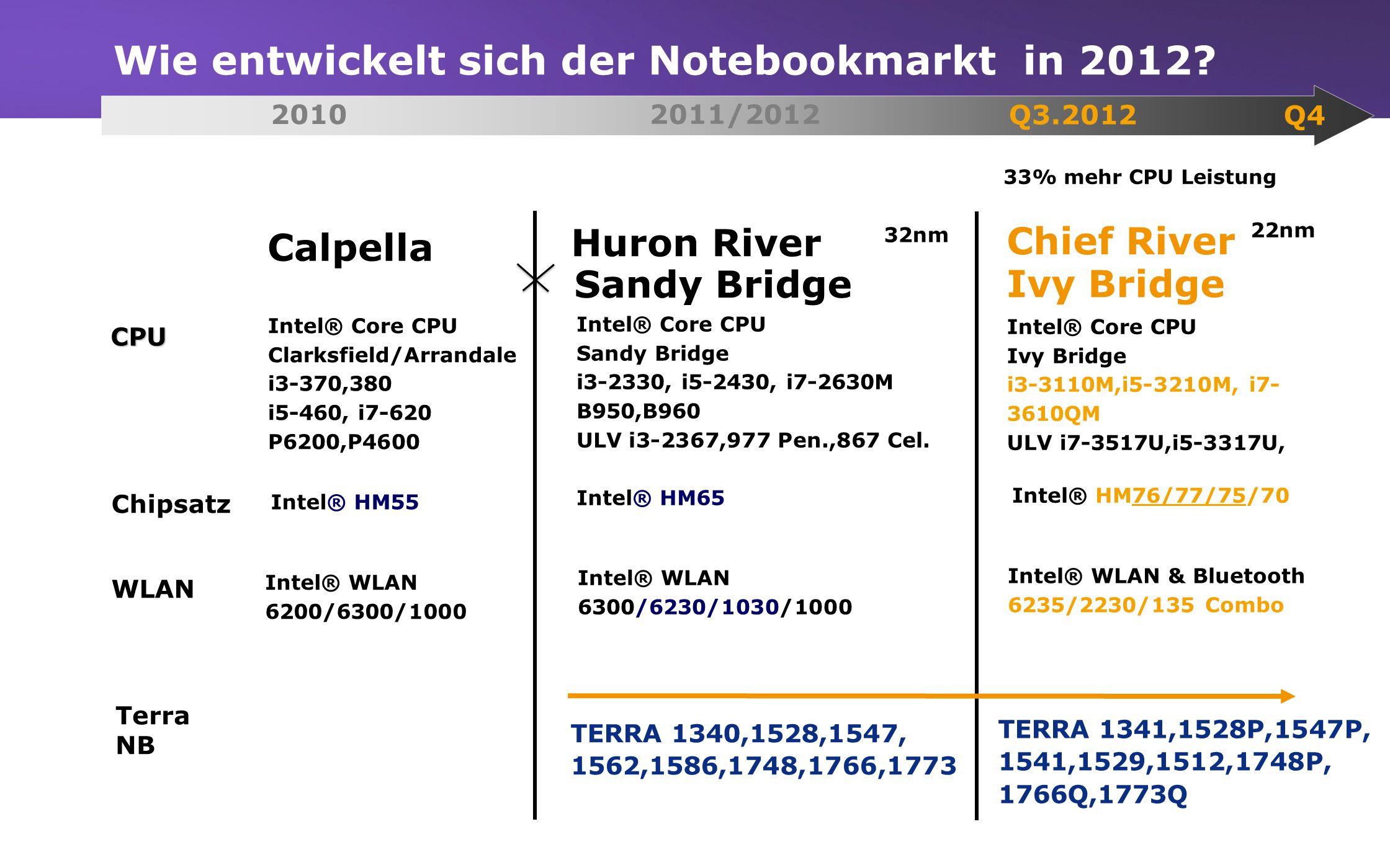 www.wortmann.de Wie entwickelt sich der Notebookmarkt in 2012? CPU Chipsatz WLAN Calpella Huron River Intel® Core CPU Clarksfield/Arrandale i3-370,380