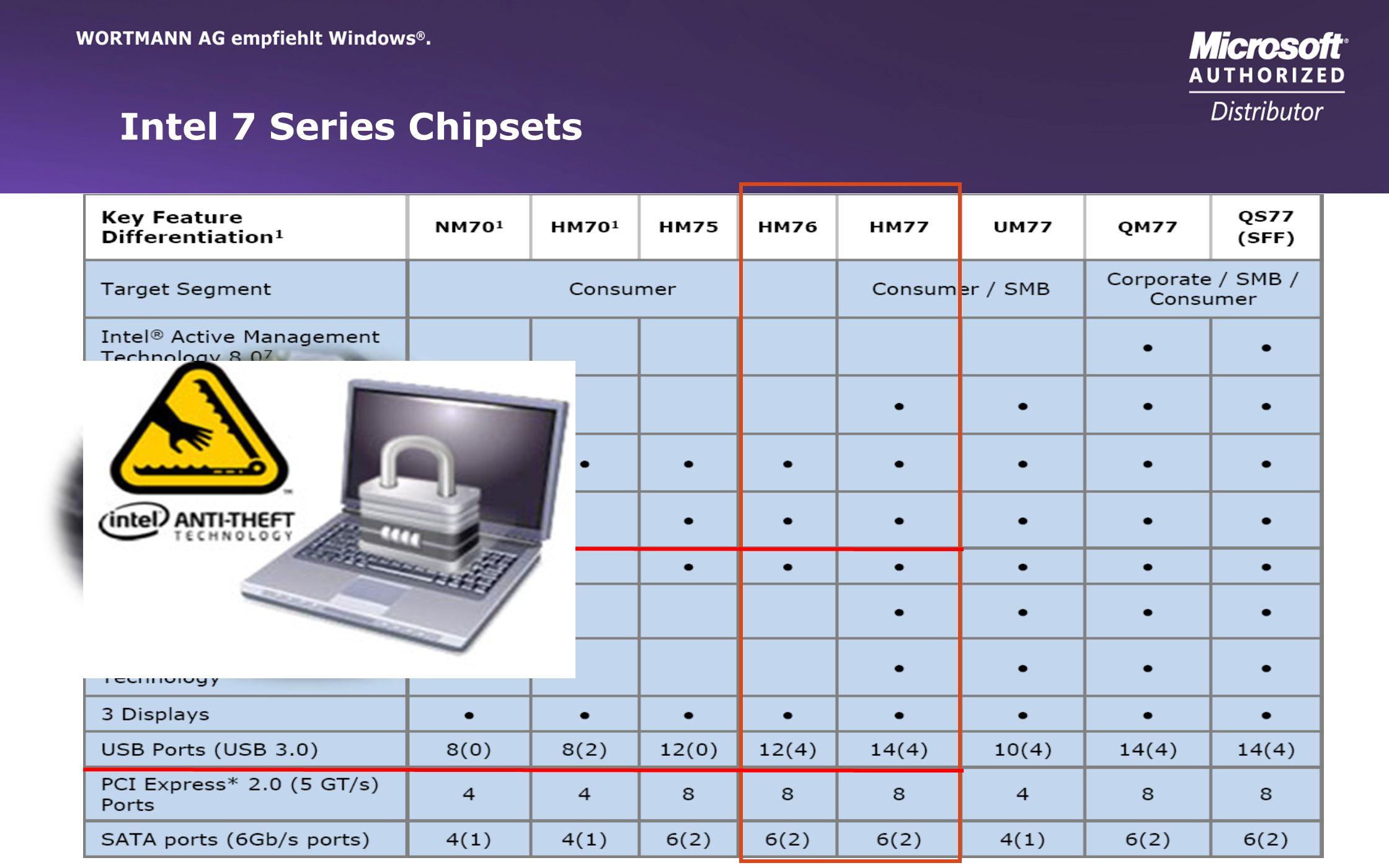 www.wortmann.de Intel 7 Series Chipsets