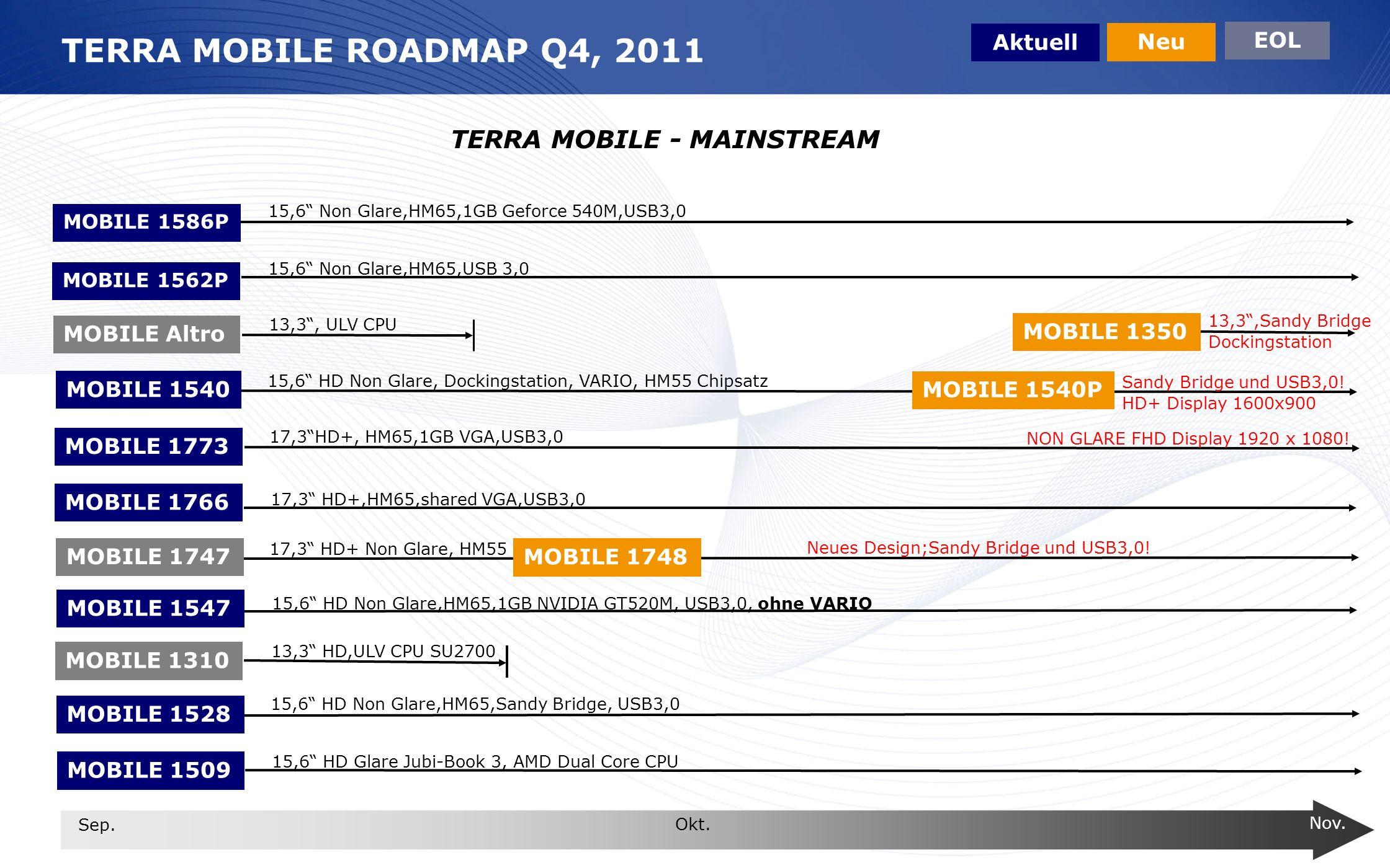 www.wortmann.de TERRA MOBILE ROADMAP Q4, 2011 MOBILE Altro MOBILE 1310 Aktuell Neu EOL 13,3, ULV CPU 13,3 HD,ULV CPU SU2700 MOBILE 1540 MOBILE 1766 MO