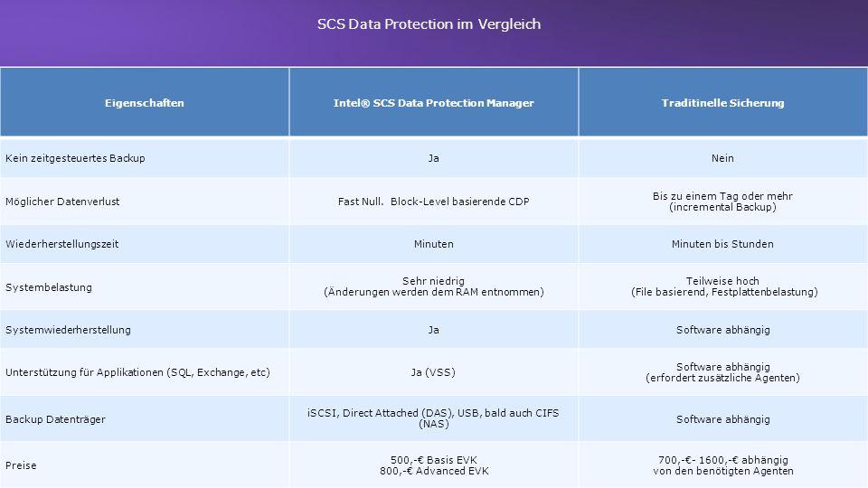 EigenschaftenIntel® SCS Data Protection ManagerTraditinelle Sicherung Kein zeitgesteuertes BackupJaNein Möglicher DatenverlustFast Null. Block-Level b