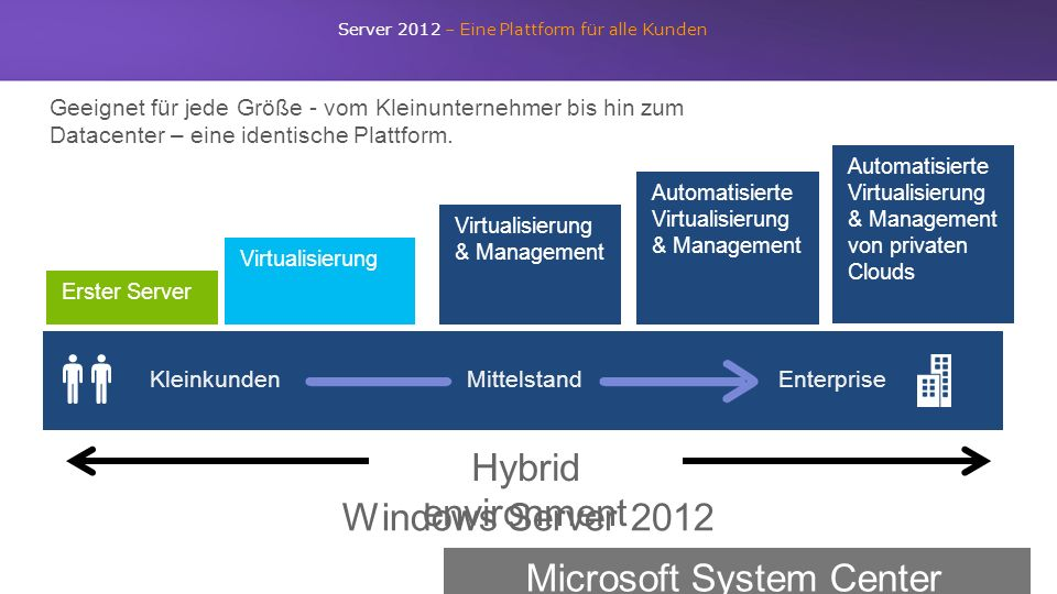 Geeignet für jede Größe - vom Kleinunternehmer bis hin zum Datacenter – eine identische Plattform. Automatisierte Virtualisierung & Management Virtual