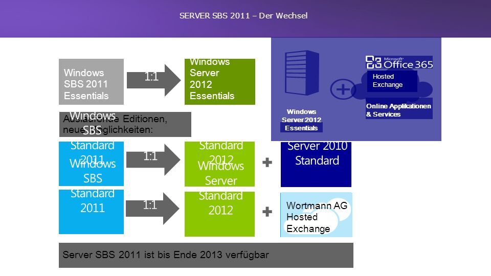 Windows Server 2012 Essentials Windows SBS 2011 Essentials Auslaufende Editionen, neue Möglichkeiten: Windows Server 2012 Essentials Online Applikationen & Services Hosted Exchange Wortmann AG Hosted Exchange Server SBS 2011 ist bis Ende 2013 verfügbar SERVER SBS 2011 – Der Wechsel