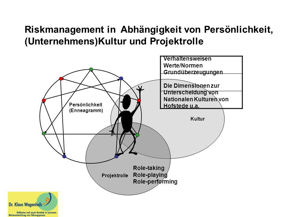 Kultur Projektrolle Riskmanagement in Abhängigkeit von Persönlichkeit, (Unternehmens)Kultur und Projektrolle Persönlichkeit (Enneagramm) Verhaltenswei