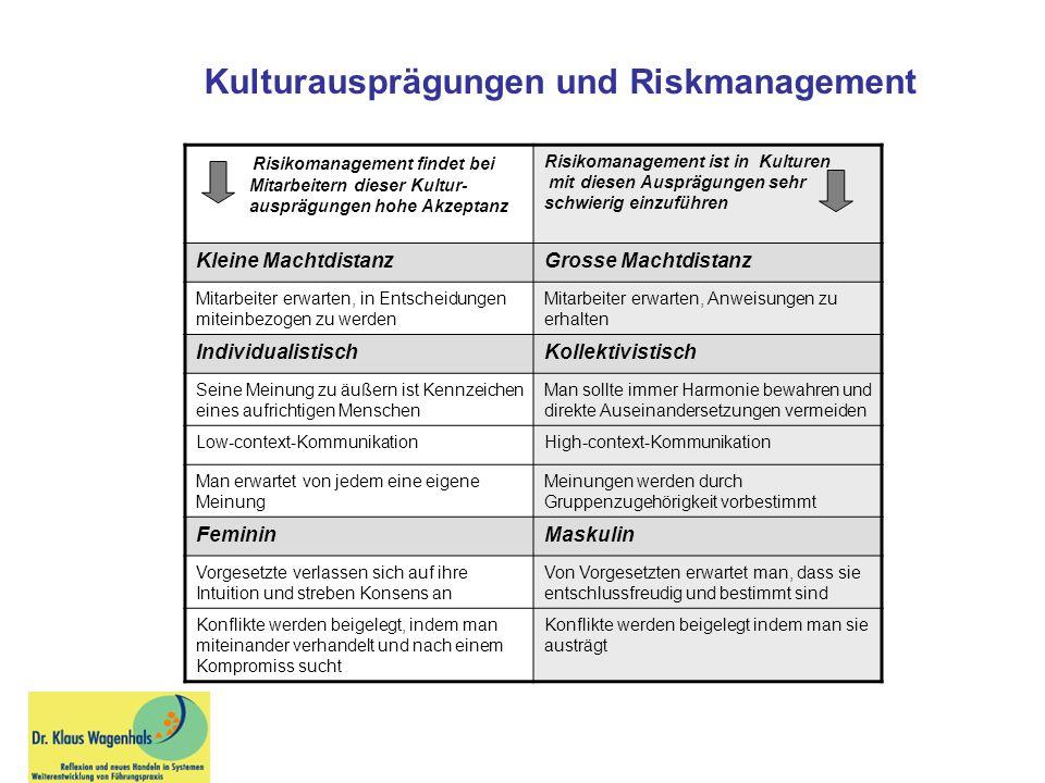 Risikomanagement findet bei Mitarbeitern dieser Kultur- ausprägungen hohe Akzeptanz Risikomanagement ist in Kulturen mit diesen Ausprägungen sehr schw