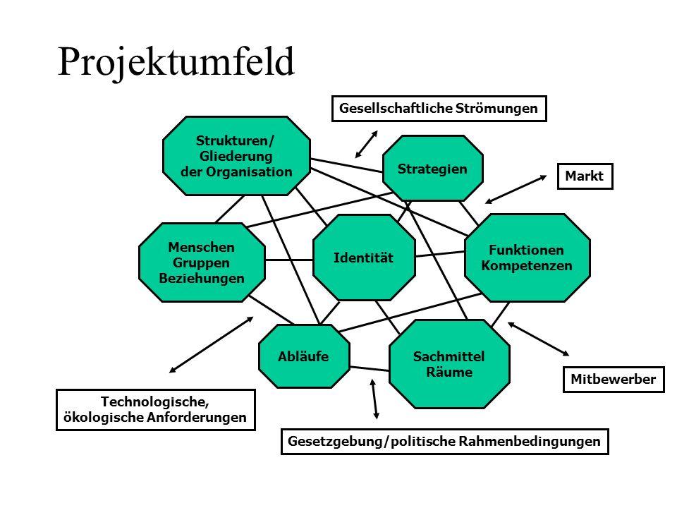Projektumfeld/2 Projekte sind also in ein wirtschaftliches Umfeld gestellt, das sich ständig verändert/ weiterentwickelt; dabei sind einerseits die internen, andererseits die externen Faktoren, die sowohl auf das Projekt, als auch untereinander wirken, zu unterscheiden.