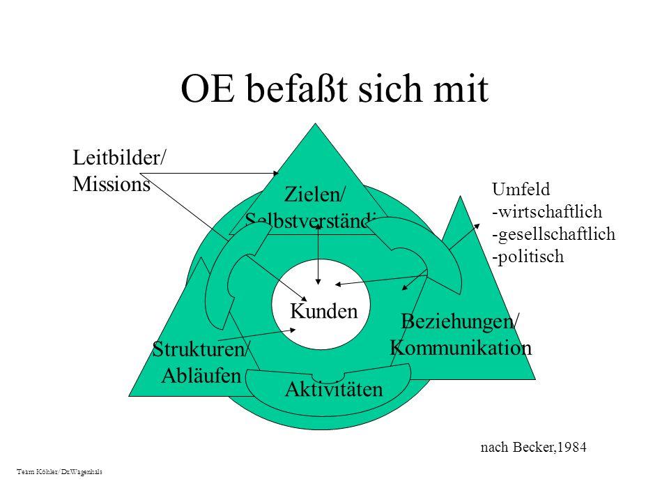 Prinzipien von OE Aktive Beteiligung der betroffenen Menschen (je nach Thema und Phase unterschiedlich) Aktive Einbeziehung der Führungskräfte: sie müssen den Prozess wollen und sich als Verän- derer zeigen Ziele des Veränderungsprozesses orientieren sich sowohl an den Erfordernissen der Organisation als auch an ihren Umwelten (z.B.