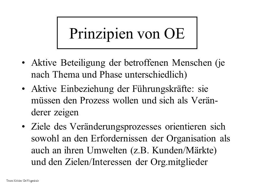 Prinzipien von OE Aktive Beteiligung der betroffenen Menschen (je nach Thema und Phase unterschiedlich) Aktive Einbeziehung der Führungskräfte: sie mü