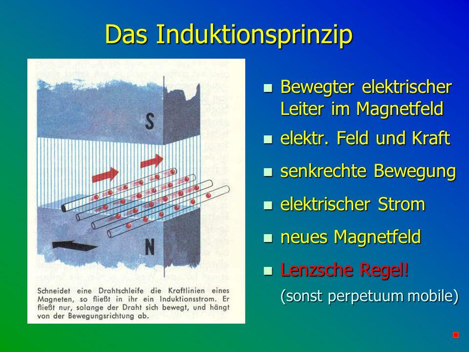 Das Induktionsprinzip n Bewegter elektrischer Leiter im Magnetfeld n elektr. Feld und Kraft n senkrechte Bewegung n elektrischer Strom n neues Magnetf