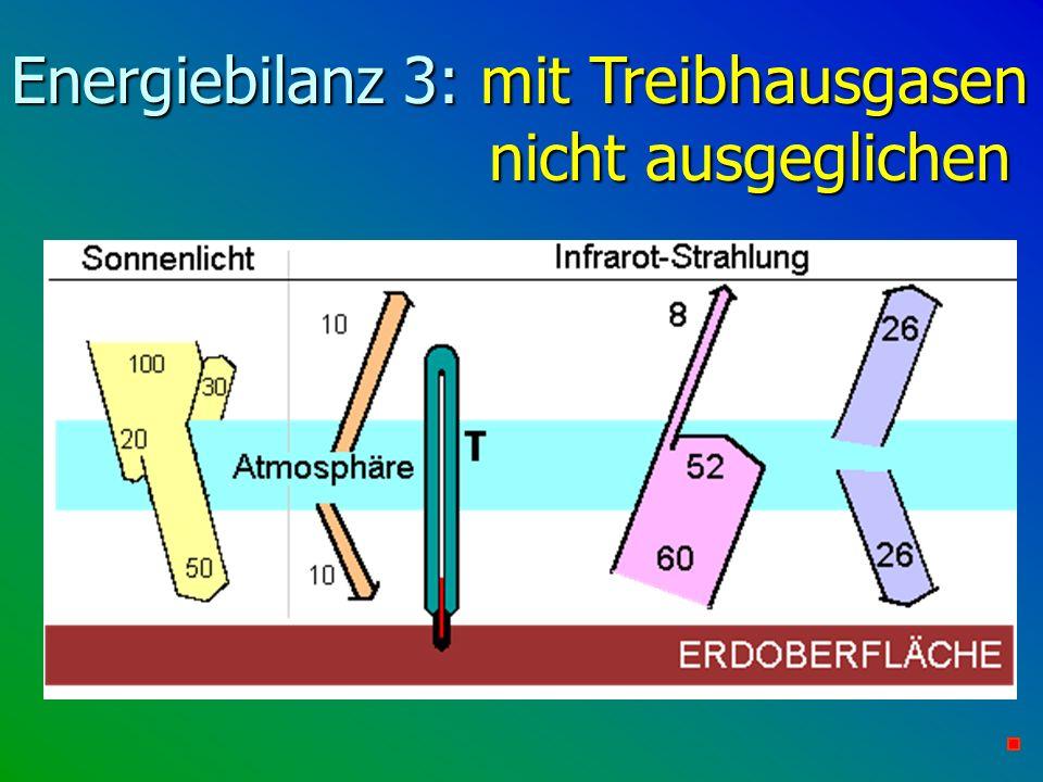 Energiebilanz 3: mit Treibhausgasen nicht ausgeglichen