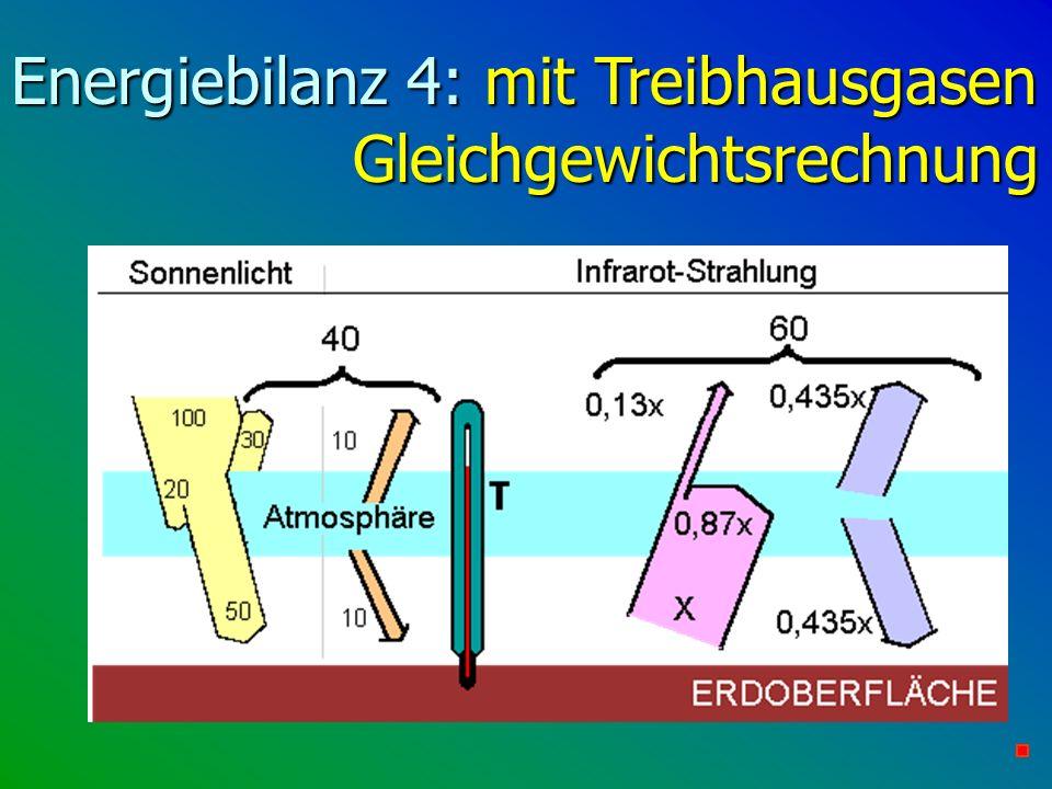 Energiebilanz 4: mit Treibhausgasen Gleichgewichtsrechnung