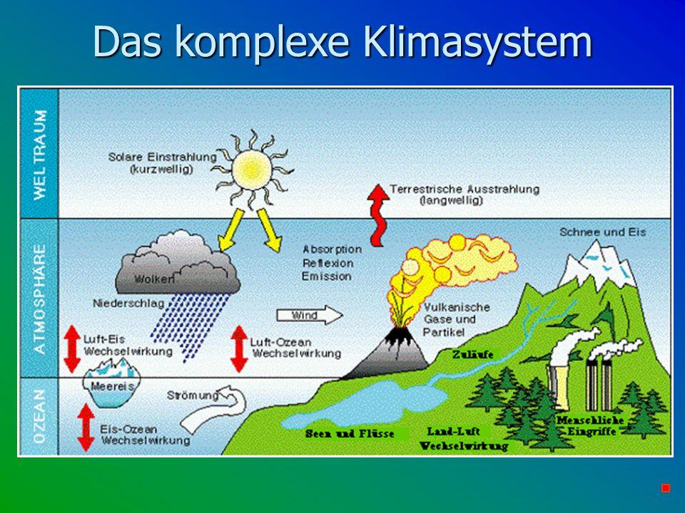 Das komplexe Klimasystem